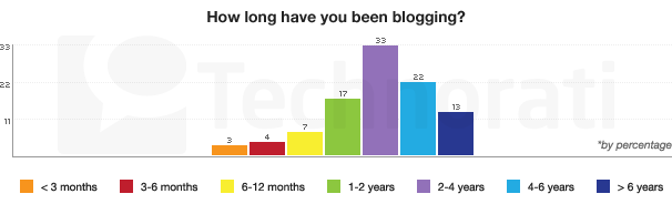 SotB 2009: How Long Have Bloggers on the Survey Been Blogging?