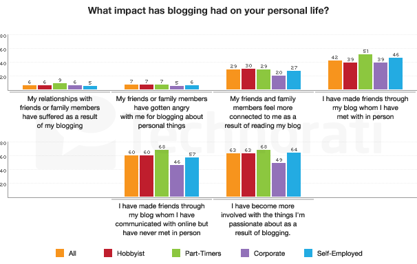 SotB 2009: Impact of Blogging On Personal Life