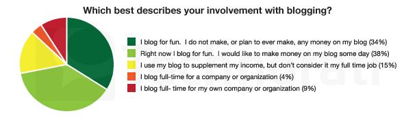 SotB 2009: 72% Blog for Fun, 28% Make Money Blogging