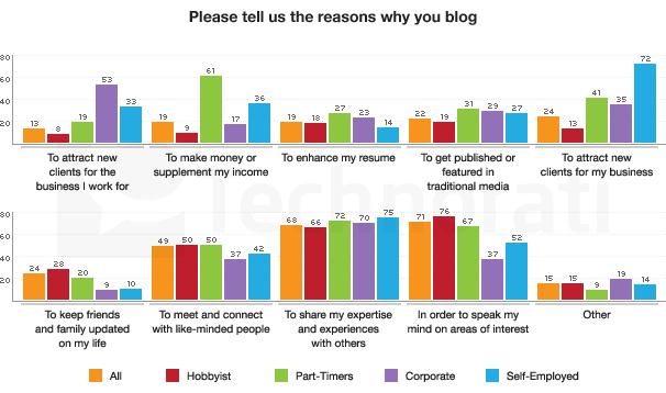 SotB 2009: Why Blogging?