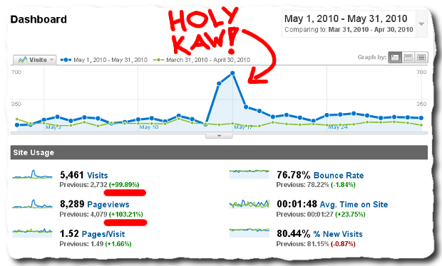 zemalf dot com traffic on may 2010 compared to april 2010 May 2010 Awesomeness