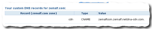 how to update cname record on dreamhost 3 How to create CDN for WordPress with MaxCDN